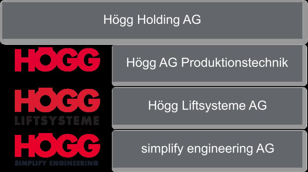 Struktur der Högg Gruppe - Högg AG Produktionstechnik